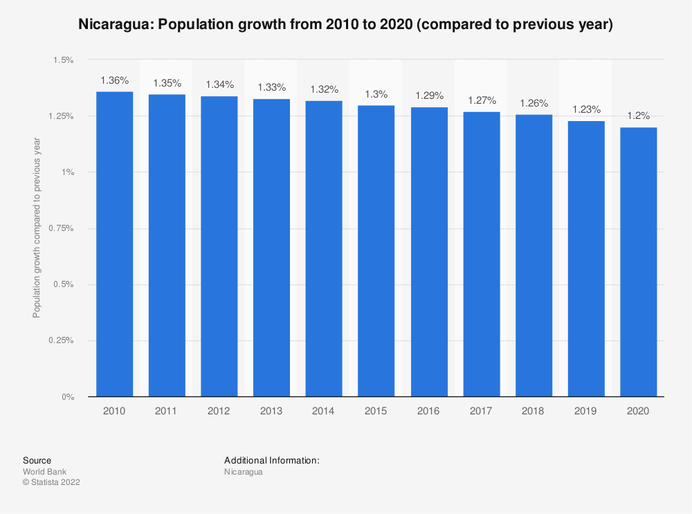 Statistic: Nicaragua: Population growth from 2007 to 2017 (compared to previous year) | Statista