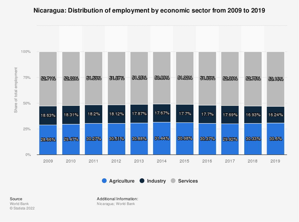 Statistic: Nicaragua: Distribution of employment by economic sector from 2008 to 2018 | Statista