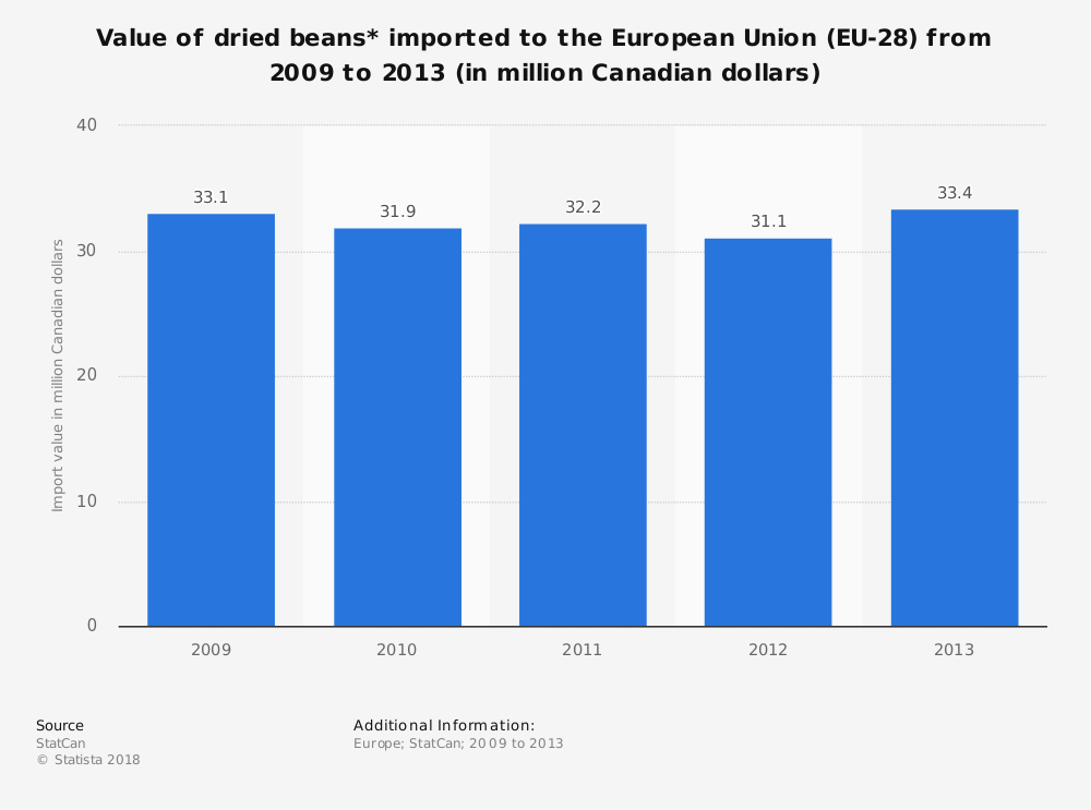 Statistic: Value of dried beans* imported to the European Union (EU-28) from 2009 to 2013 (in million Canadian dollars) | Statista
