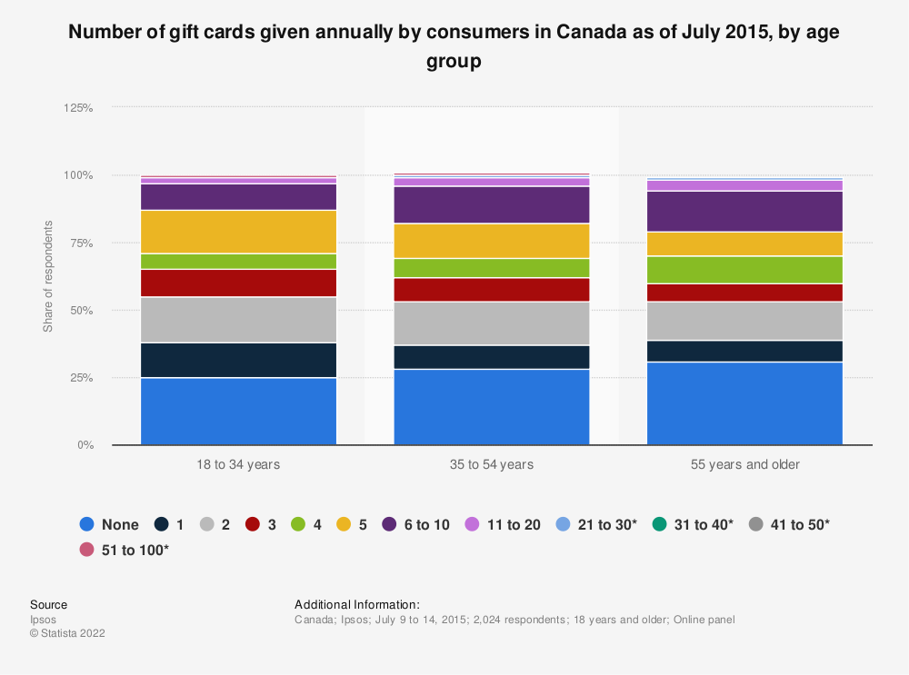 Statistic: Number of gift cards given annually by consumers in Canada as of July 2015, by age group | Statista