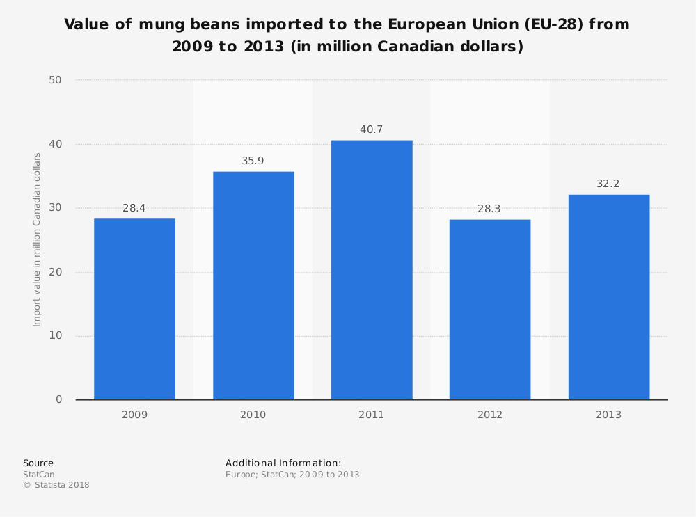 Statistic: Value of mung beans imported to the European Union (EU-28) from 2009 to 2013 (in million Canadian dollars) | Statista