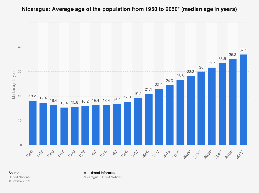 Statistic: Nicaragua: Average age of the population from 1950 to 2050* (median age in years)   Statista