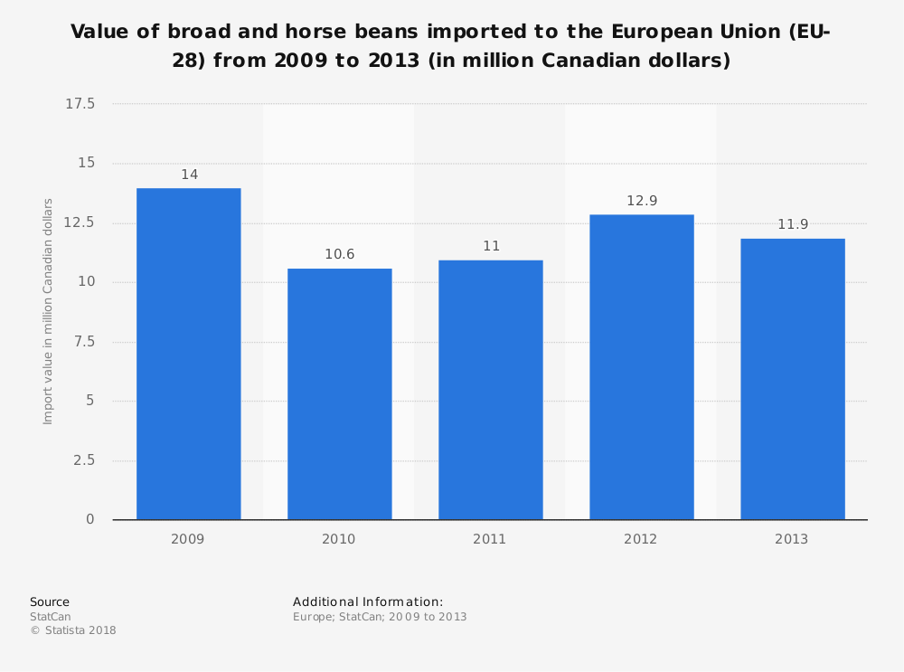 Statistic: Value of broad and horse beans imported to the European Union (EU-28) from 2009 to 2013 (in million Canadian dollars) | Statista