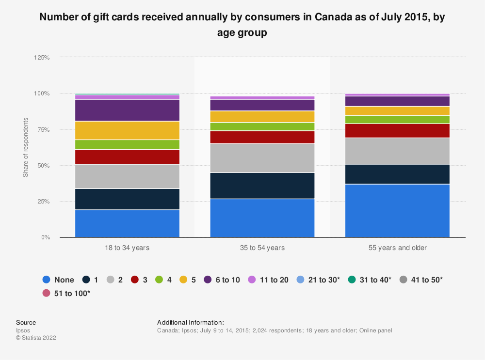 Statistic: Number of gift cards received annually by consumers in Canada as of July 2015, by age group | Statista