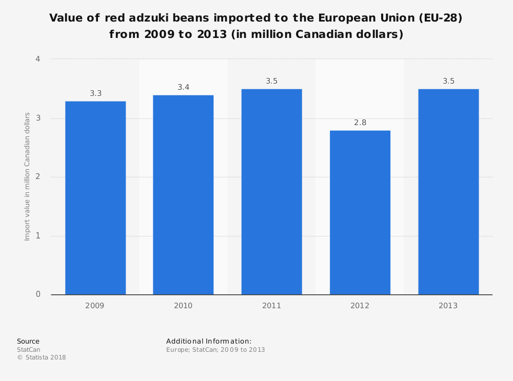 Statistic: Value of red adzuki beans imported to the European Union (EU-28) from 2009 to 2013 (in million Canadian dollars) | Statista