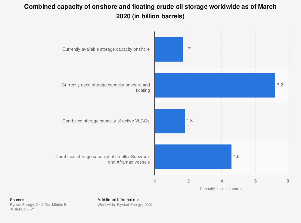 Statistic: Combined capacity of onshore and floating crude oil storage worldwide as of March 2020 (in billion barrels)   Statista