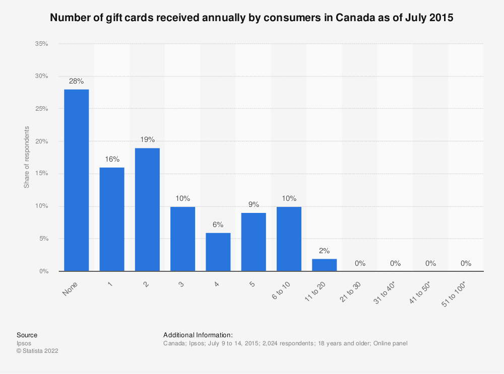 Statistic: Number of gift cards received annually by consumers in Canada as of July 2015 | Statista