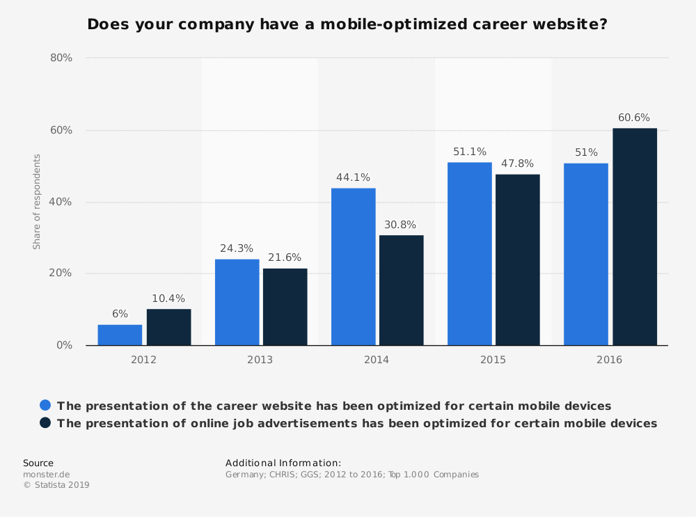 Statistic: Does your company have a mobile-optimized career website?   Statista