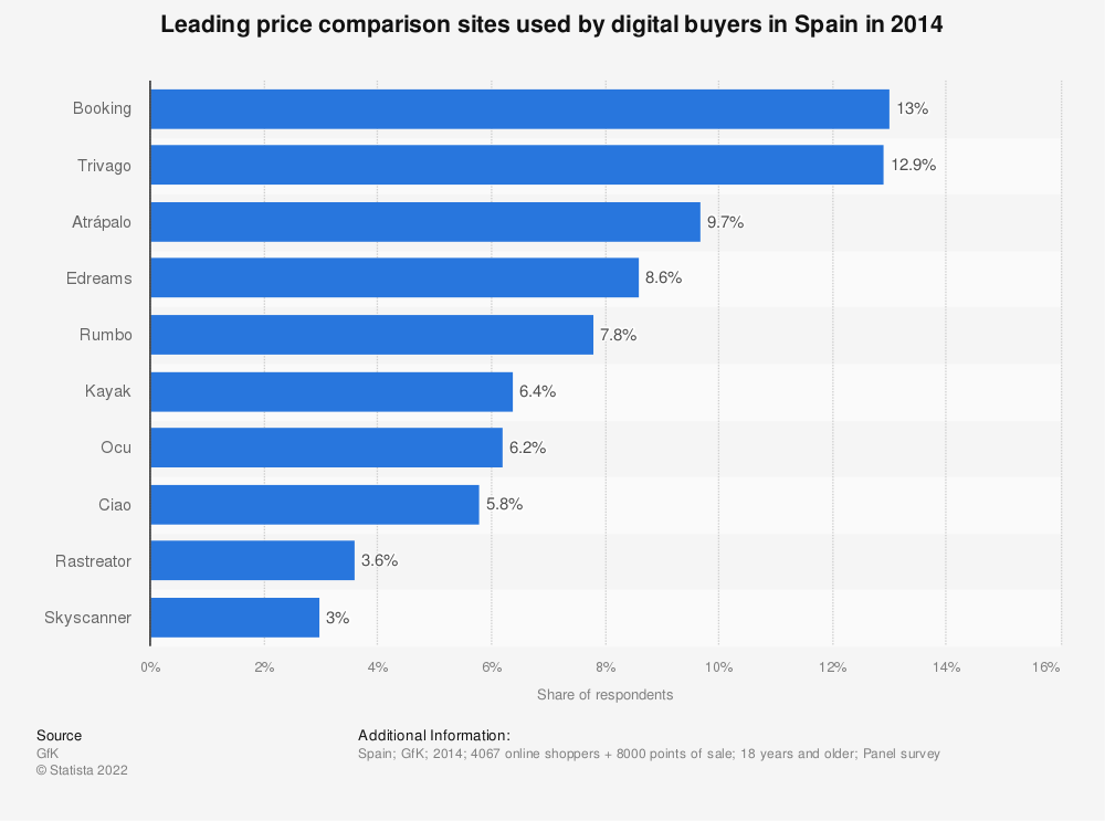 Statistic: Leading price comparison sites used by digital buyers in Spain in 2014 | Statista