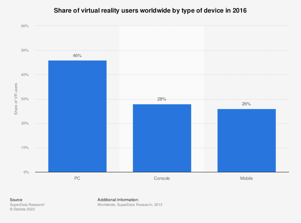 Statistic: Share of virtual reality users worldwide by type of device in 2016 | Statista