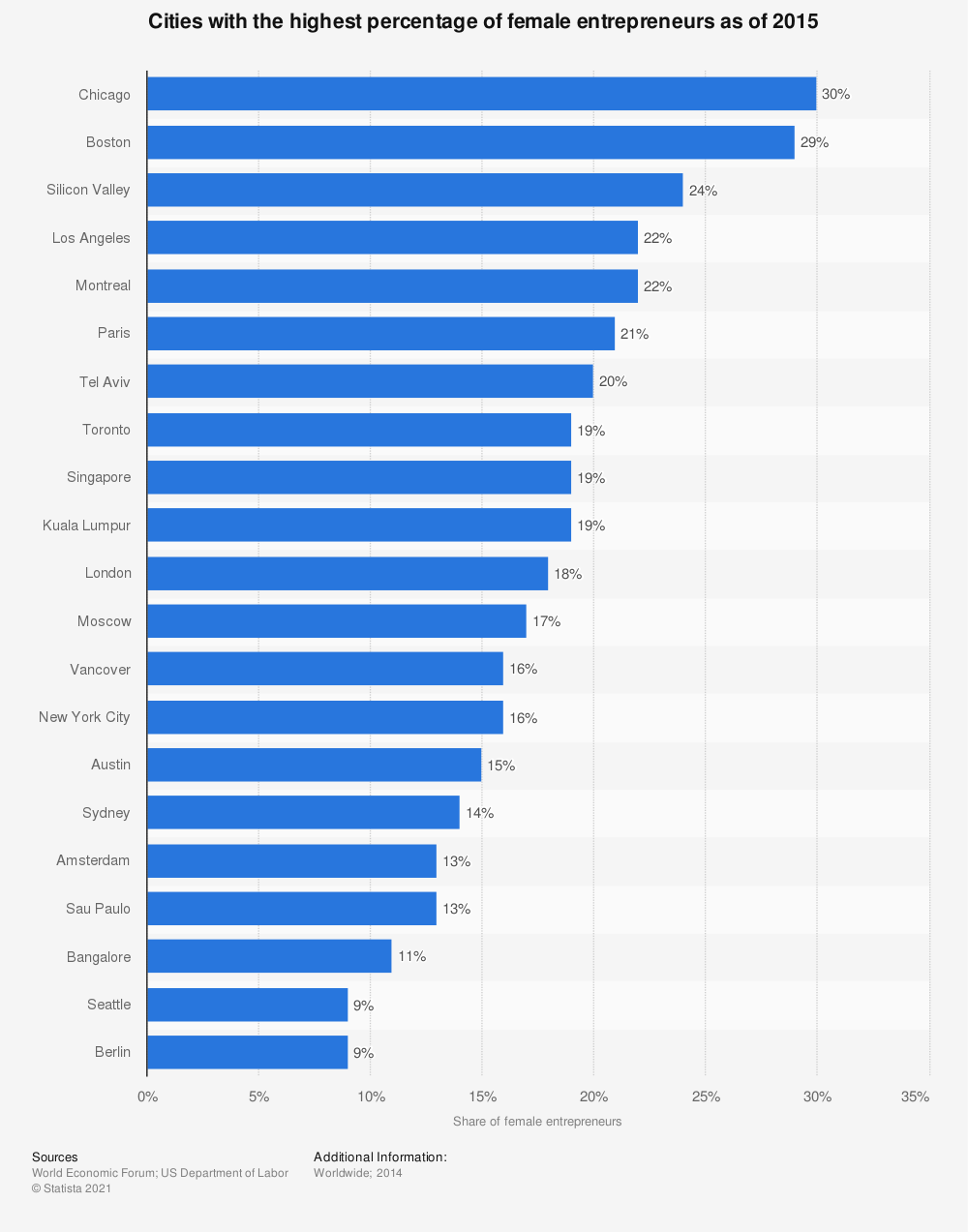Statistic: Cities with the highest percentage of female entrepreneurs as of 2015 | Statista