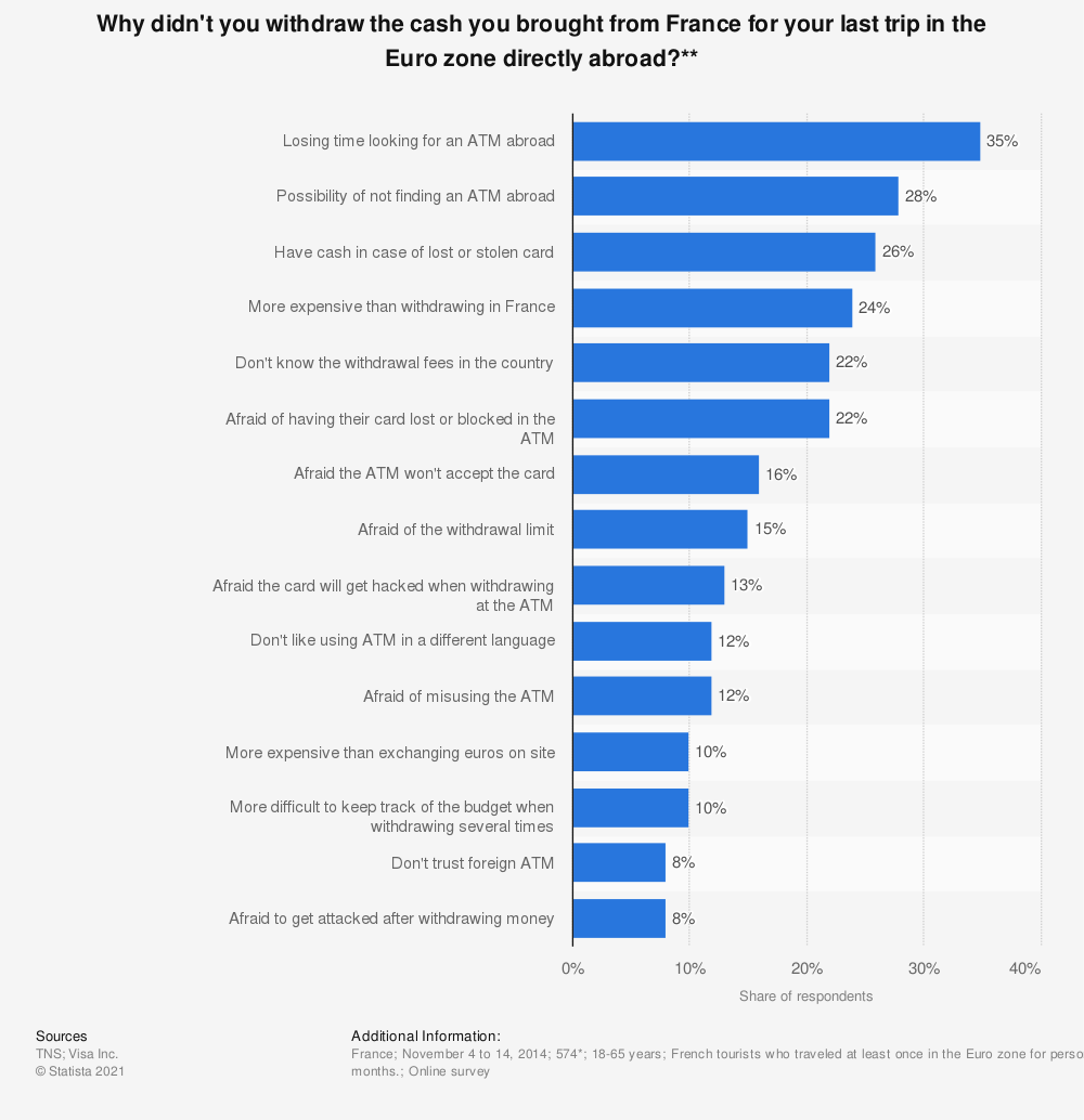 Statistic: Why didn't you withdraw the cash you brought from France for your last trip in the Euro zone directly abroad?**   Statista