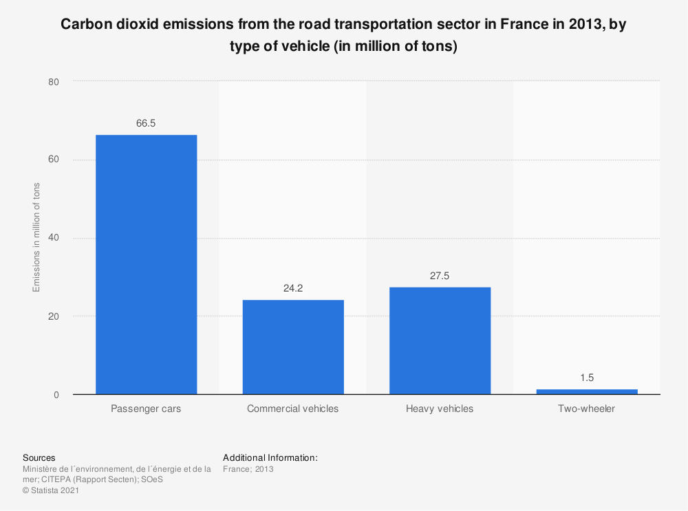 Statistic: Carbon dioxid emissions from the road transportation sector in France in 2013, by type of vehicle (in million of tons) | Statista
