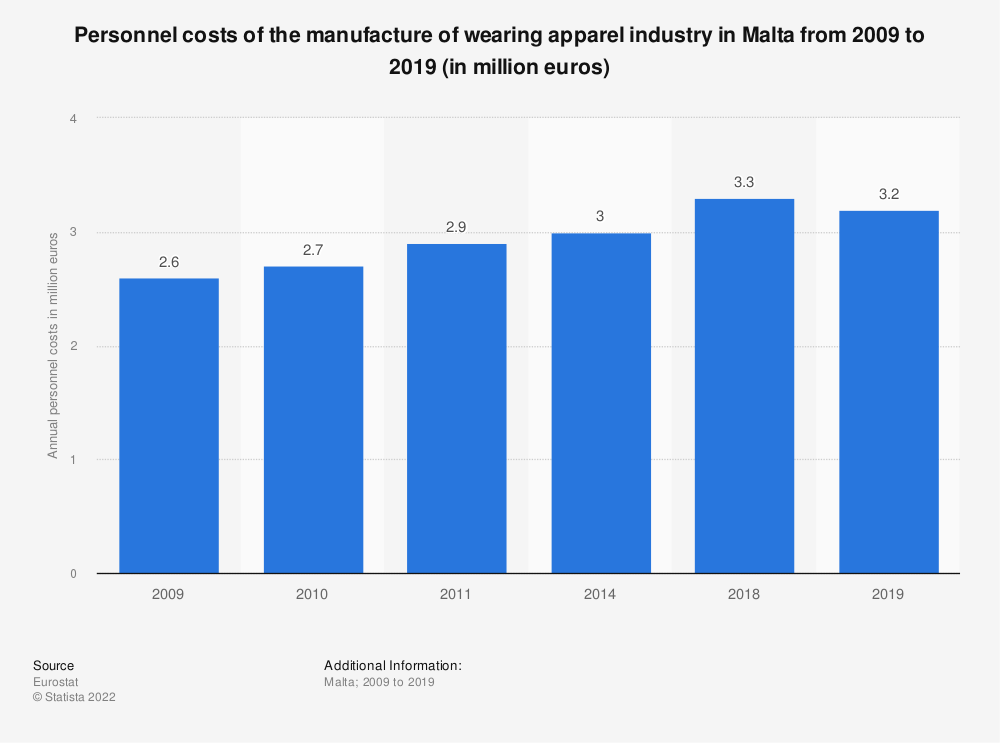 Statistic: Personnel costs of the manufacture of wearing apparel industry in Malta from 2009 to 2014 (in million euros) | Statista