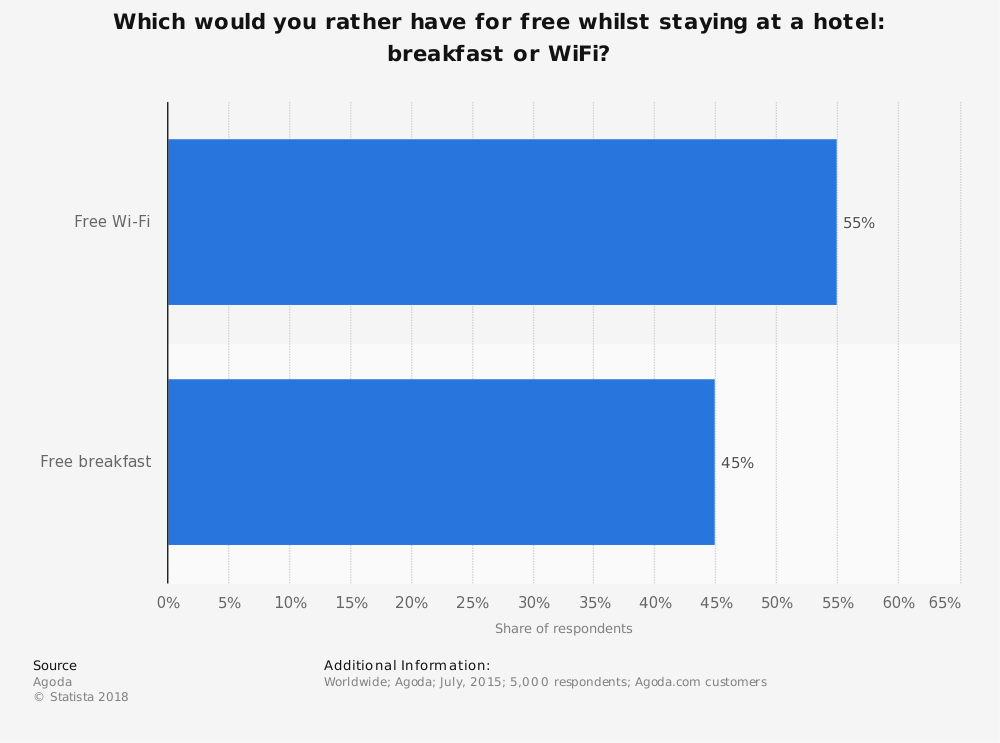 Statistic: Which would you rather have for free whilst staying at a hotel: breakfast or WiFi?  | Statista