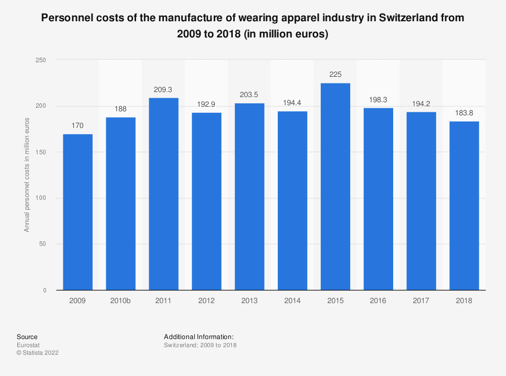 Statistic: Personnel costs of the manufacture of wearing apparel industry in Switzerland from 2009 to 2016 (in million euros)   Statista