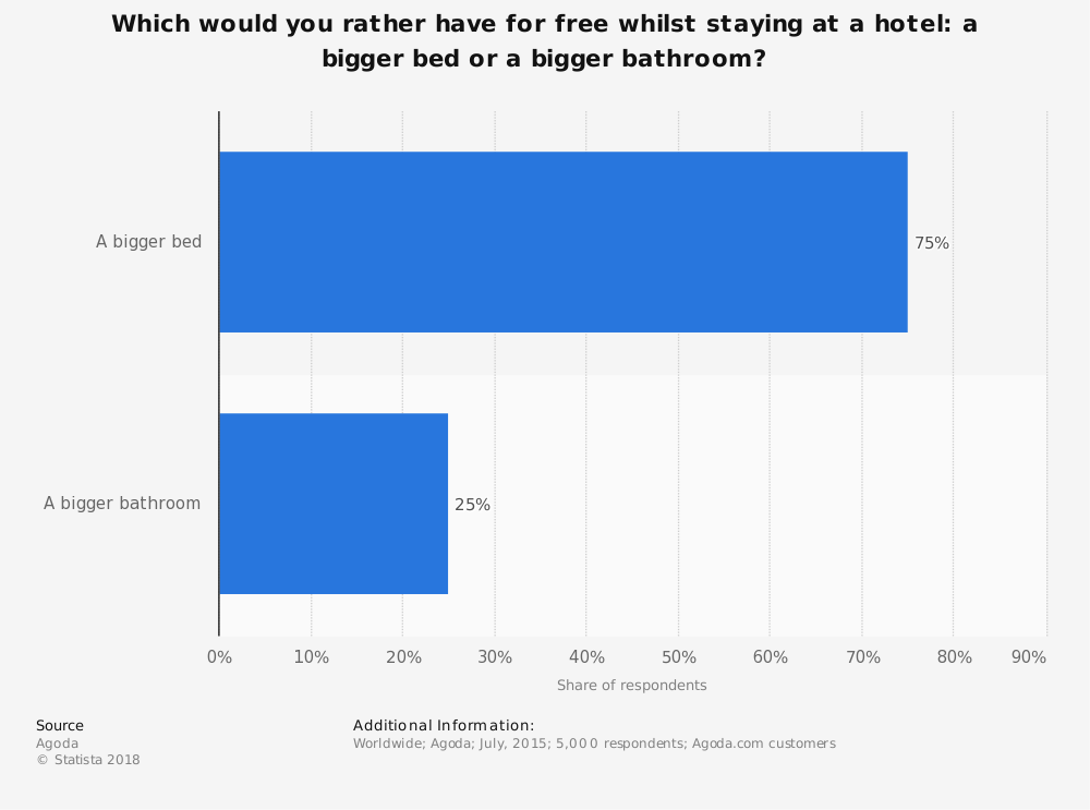 Statistic: Which would you rather have for free whilst staying at a hotel: a bigger bed or a bigger bathroom?   Statista