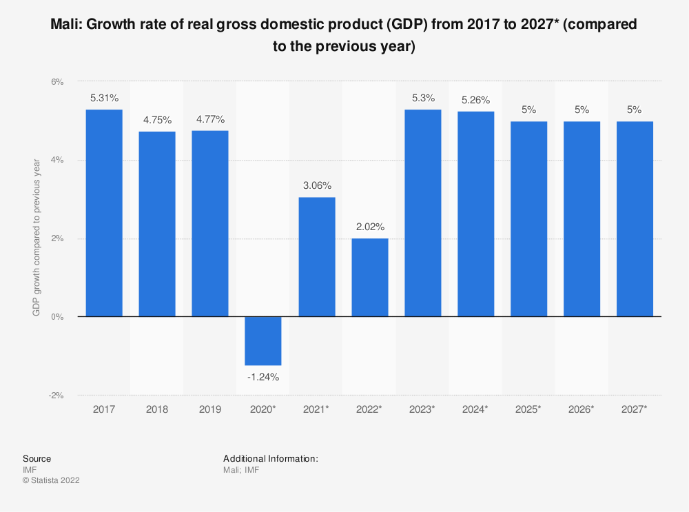 Statistic: Mali: Growth rate of real gross domestic product (GDP) from 2014 to 2024* (compared to the previous year) | Statista
