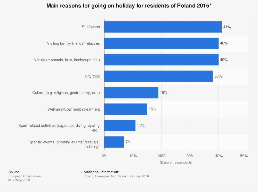 Statistic: Main reasons for going on holiday for residents of Poland 2015* | Statista