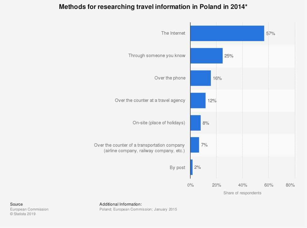 Statistic: Methods for researching travel information in Poland in 2014* | Statista
