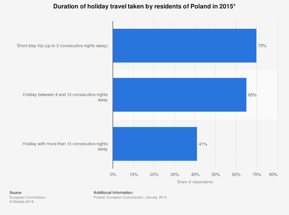 Statistic: Duration of holiday travel taken by residents of Poland in 2015* | Statista