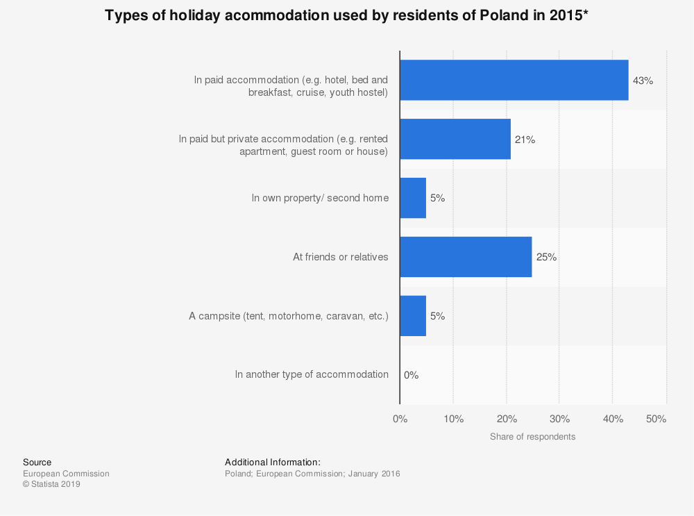Statistic: Types of holiday acommodation used by residents of Poland in 2015* | Statista