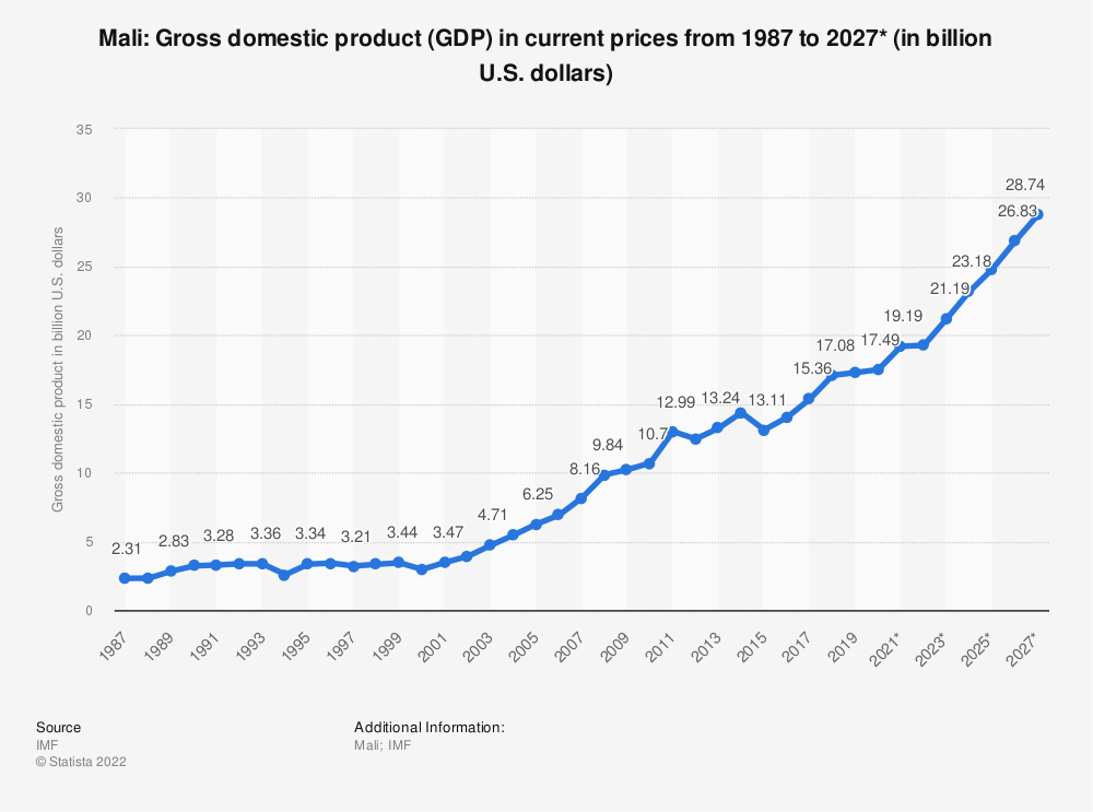 Statistic: Mali: Gross domestic product (GDP) in current prices from 1984 to 2021* (in billion international dollars) | Statista