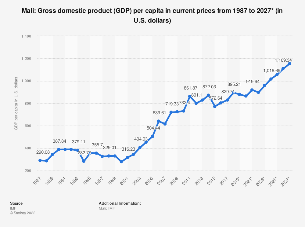 Statistic: Mali: Gross domestic product (GDP) per capita in current prices from 1984 to 2024* (in U.S. dollars) | Statista