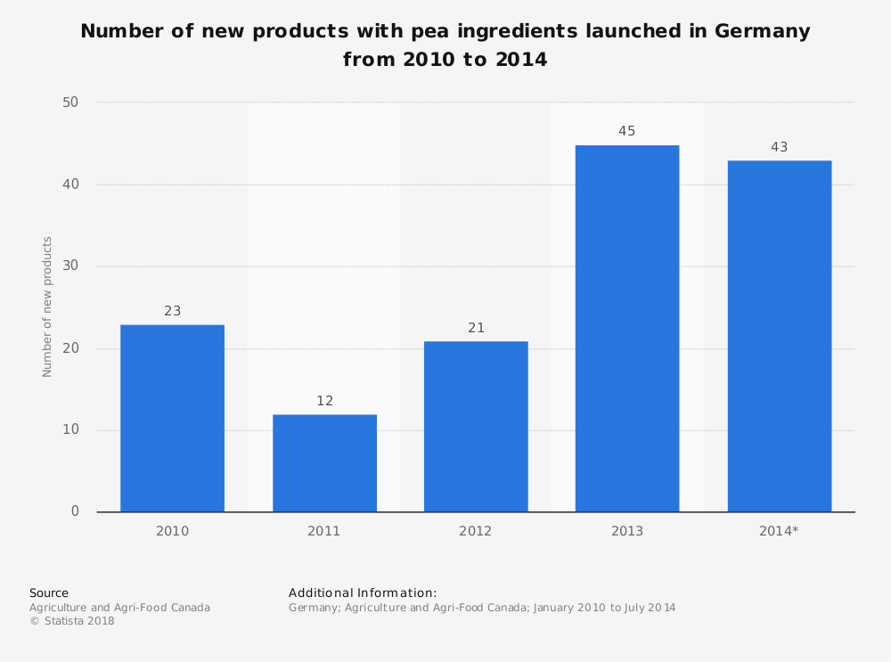 Statistic: Number of new products with pea ingredients launched in Germany from 2010 to 2014 | Statista