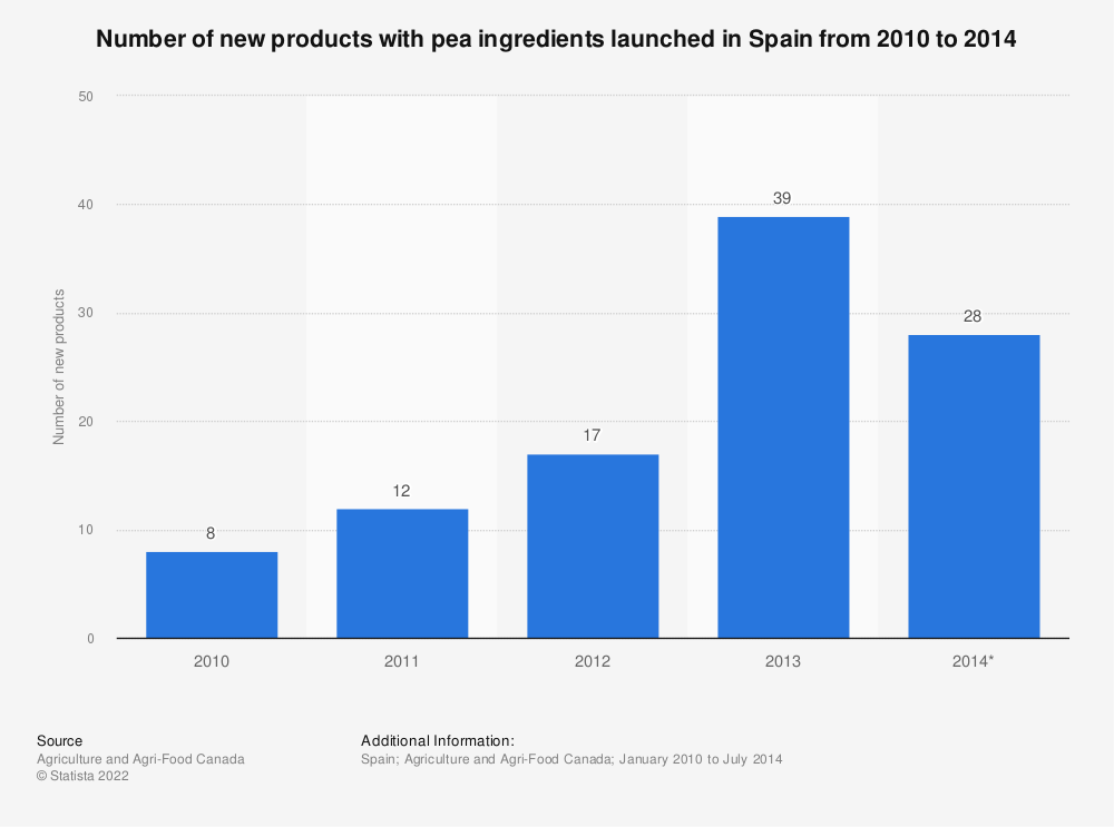 Statistic: Number of new products with pea ingredients launched in Spain from 2010 to 2014 | Statista