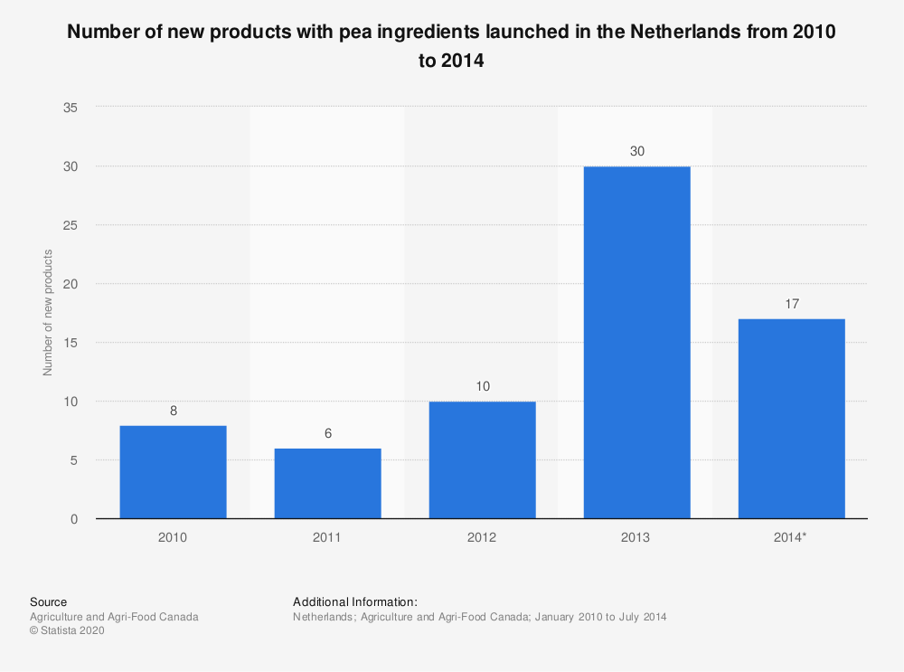 Statistic: Number of new products with pea ingredients launched in the Netherlands from 2010 to 2014 | Statista
