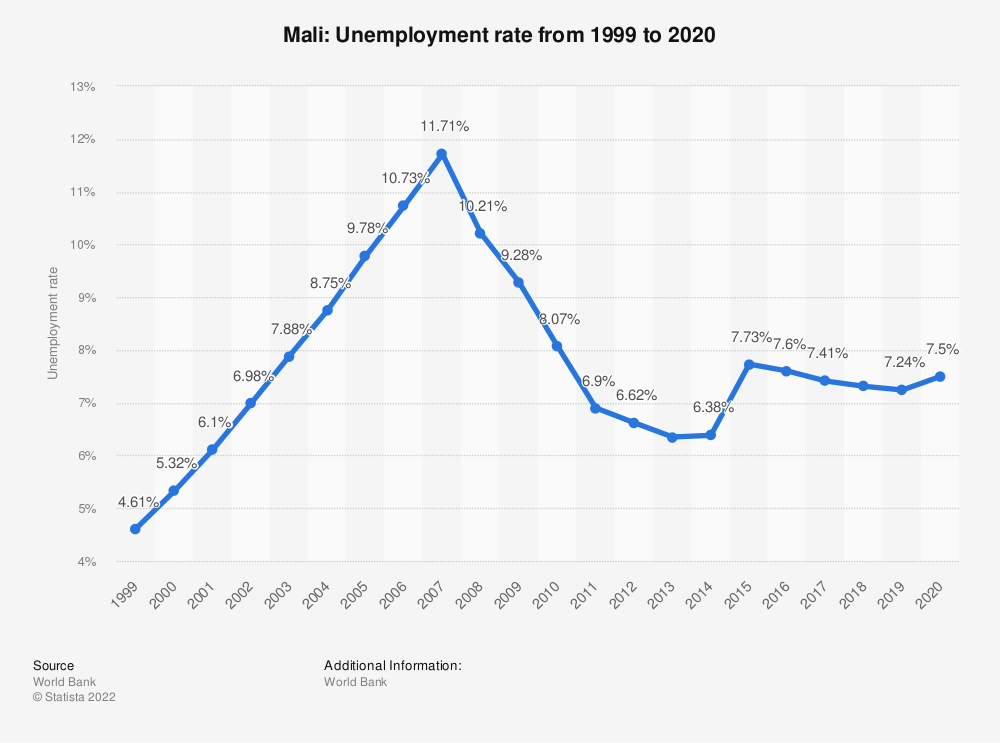 Statistic: Mali: Unemployment rate from 1999 to 2019 | Statista
