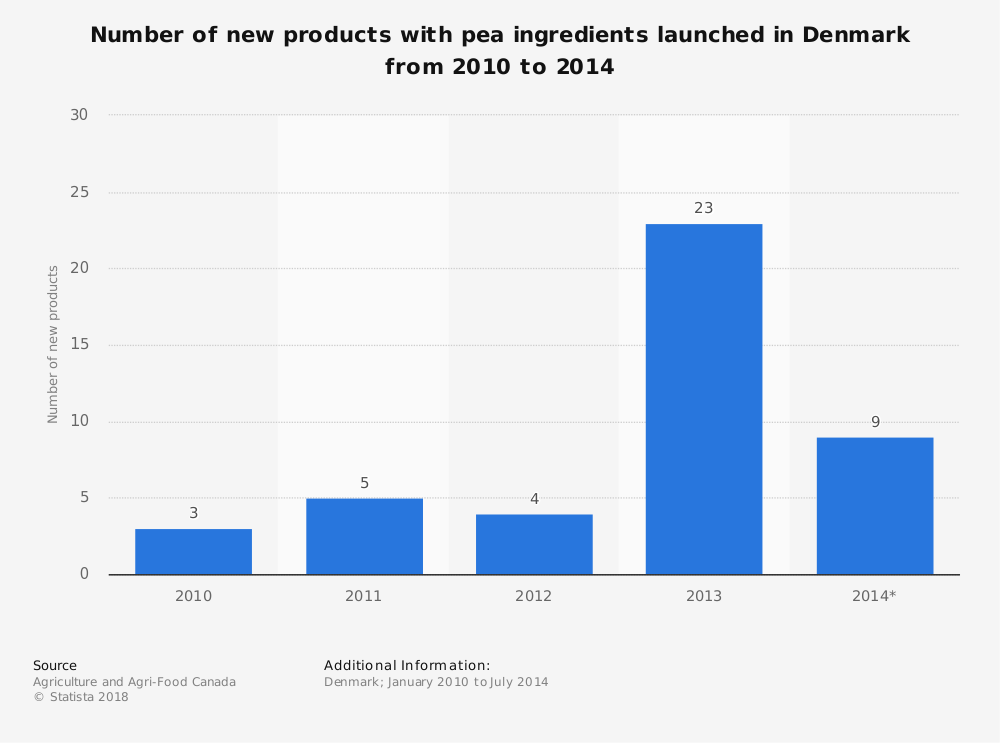 Statistic: Number of new products with pea ingredients launched in Denmark from 2010 to 2014 | Statista