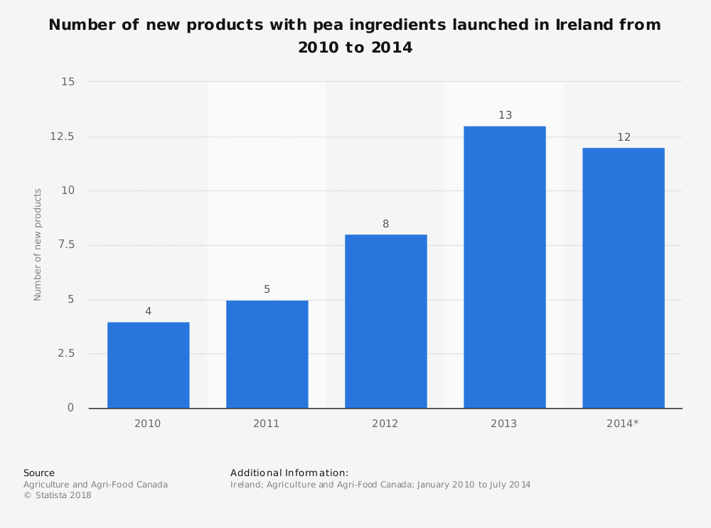 Statistic: Number of new products with pea ingredients launched in Ireland from 2010 to 2014 | Statista