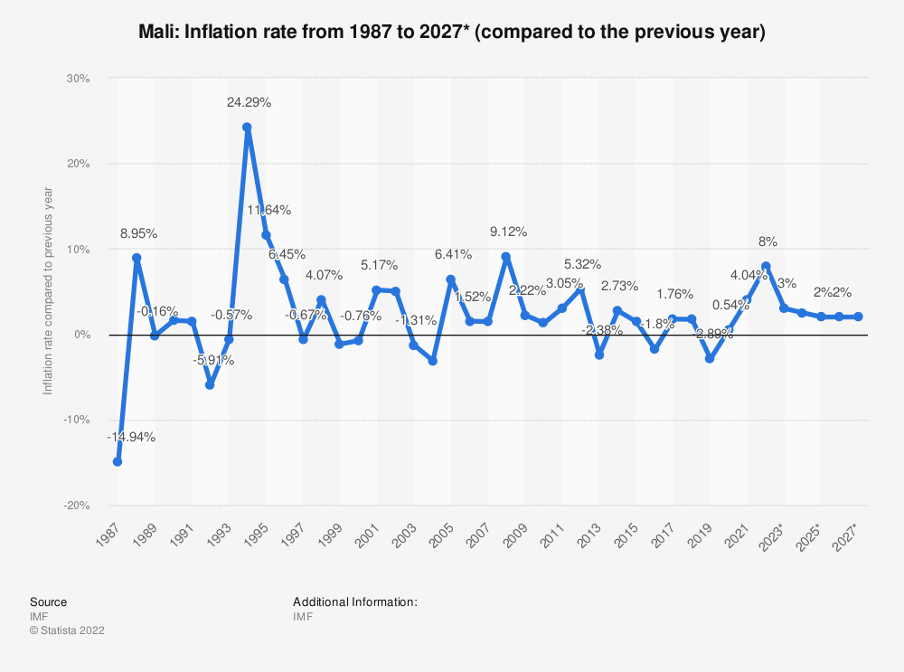 Statistic: Mali: Inflation rate from 1984 to 2021* (compared to the previous year) | Statista