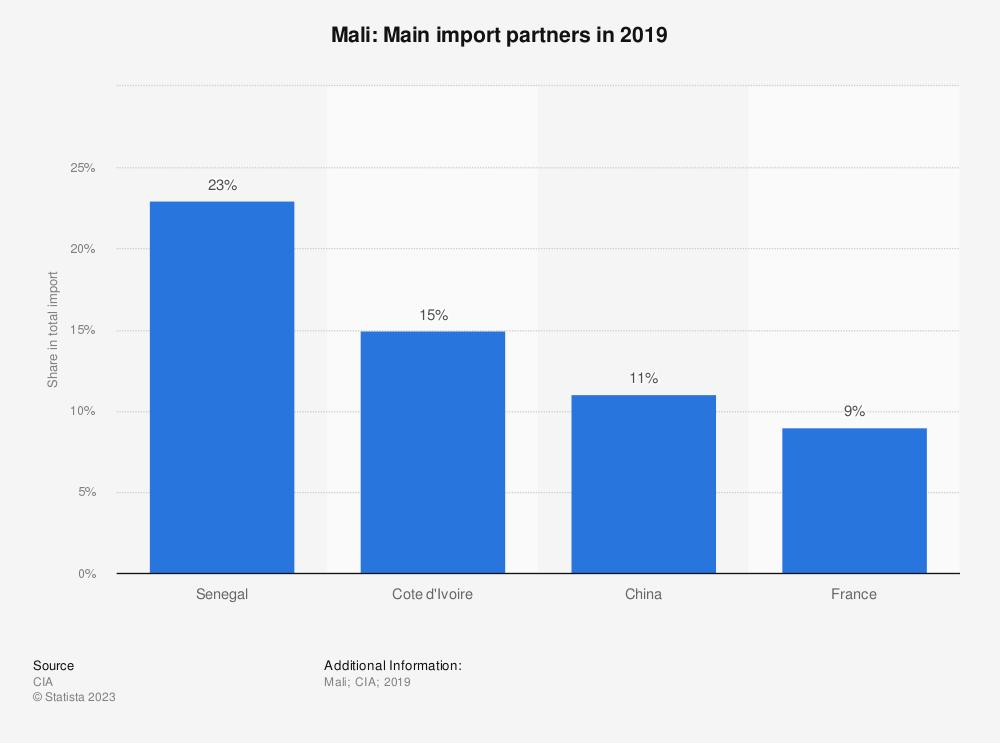 Statistic: Mali: Main import partners in 2017 | Statista