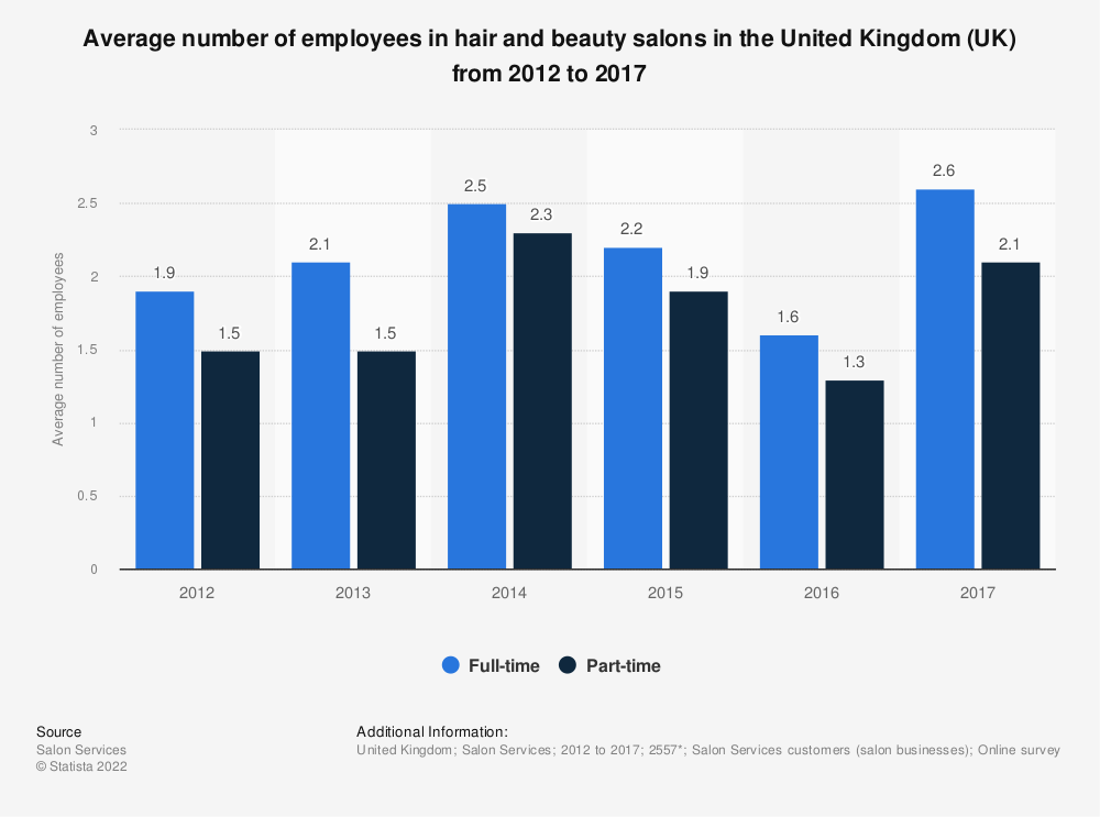 Statistic: Average number of employees in hair and beauty salons in the United Kingdom (UK) from 2012 to 2017 | Statista