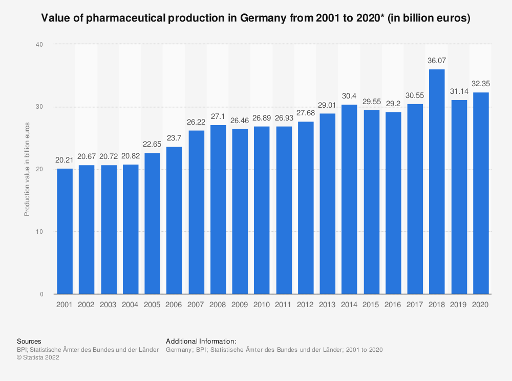 Statistic: Value of pharmaceutical production in Germany from 2001 to 2019* (in billion euros) | Statista