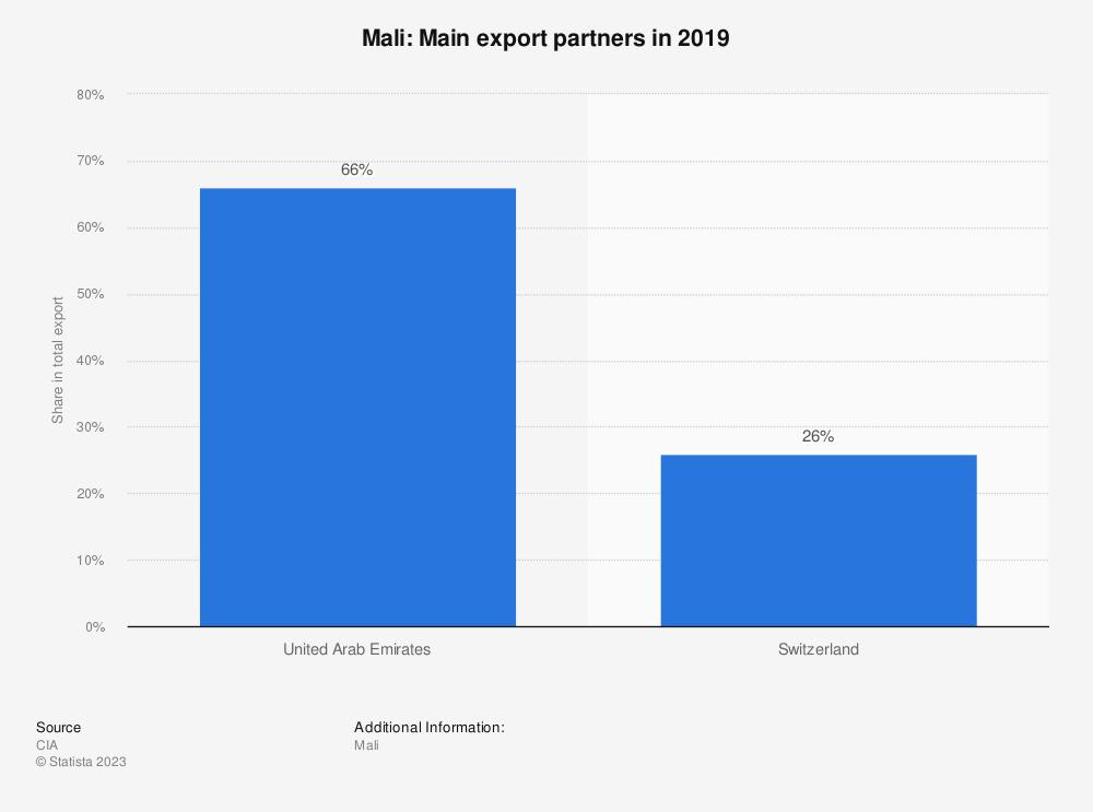 Statistic: Mali: Main export partners in 2017 | Statista