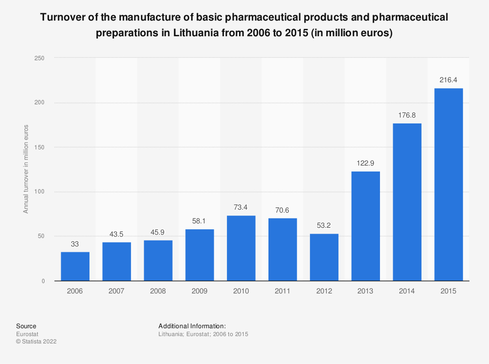 Statistic: Turnover of the manufacture of basic pharmaceutical products and pharmaceutical preparations in Lithuania from 2008 to 2015 (in million euros) | Statista