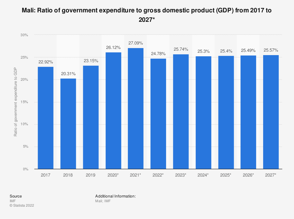 Statistic: Mali: Ratio of government expenditure to gross domestic product (GDP) from 2014 to 2024* | Statista