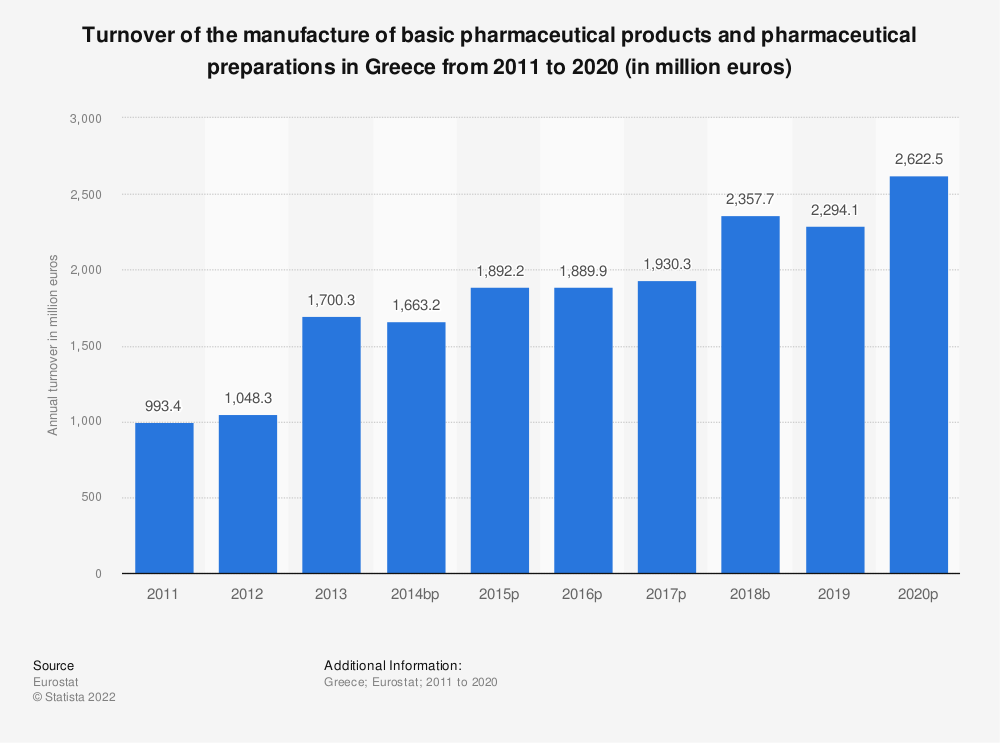 Statistic: Turnover of the manufacture of basic pharmaceutical products and pharmaceutical preparations in Greece from 2008 to 2017 (in million euros) | Statista