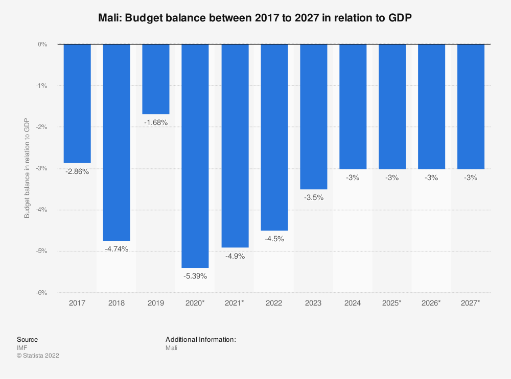 Statistic: Mali: Budget balance between 2014 to 2024 in relation to GDP | Statista