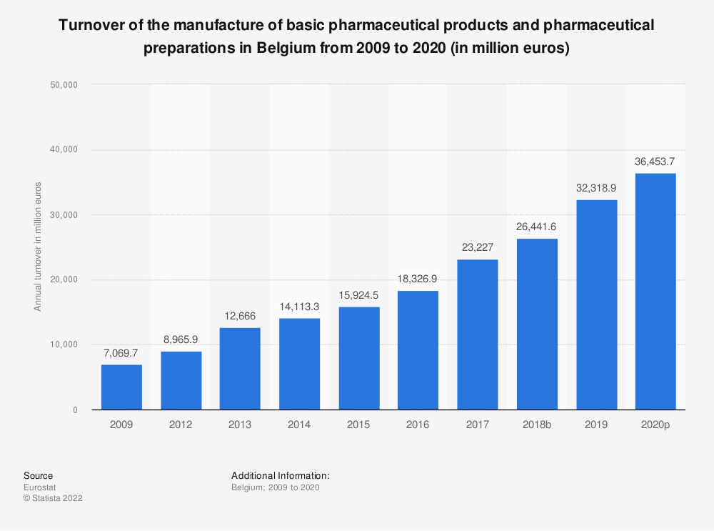 Statistic: Turnover of the manufacture of basic pharmaceutical products and pharmaceutical preparations in Belgium from 2009 to 2017 (in million euros) | Statista