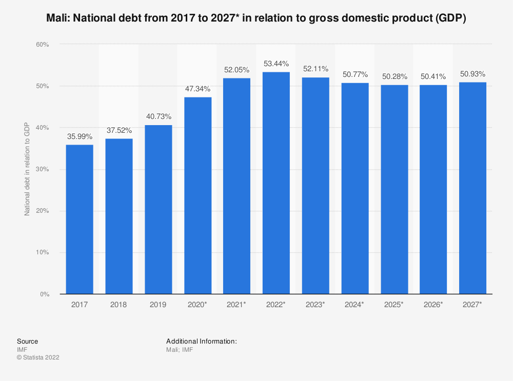 Statistic: Mali: National debt from 2014 to 2024* in relation to gross domestic product (GDP) | Statista