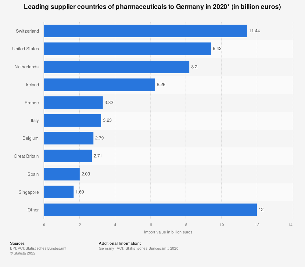 Statistic: Leading supplier countries of pharmaceuticals to Germany in 2019* (in billion euros) | Statista