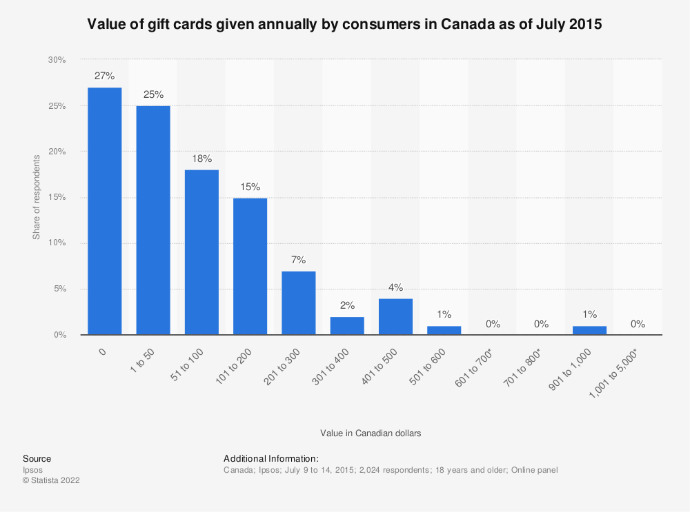 Statistic: Value of gift cards given annually by consumers in Canada as of July 2015 | Statista