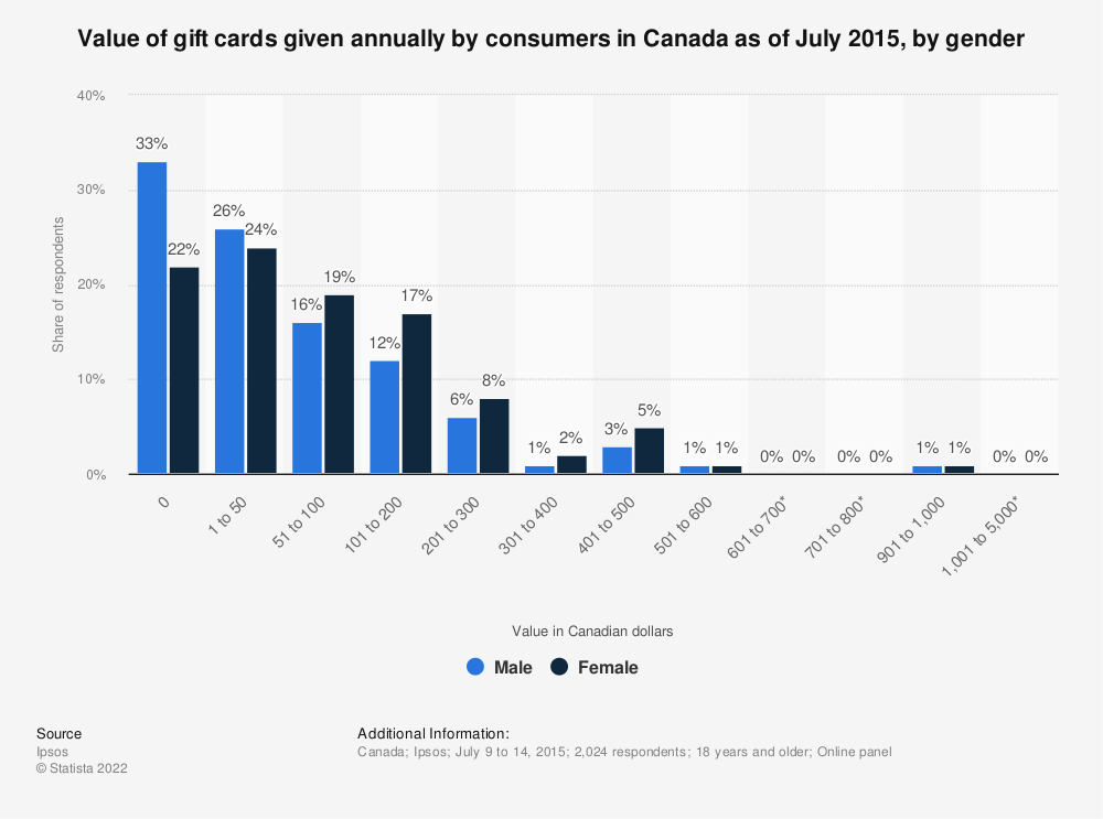 Statistic: Value of gift cards given annually by consumers in Canada as of July 2015, by gender | Statista