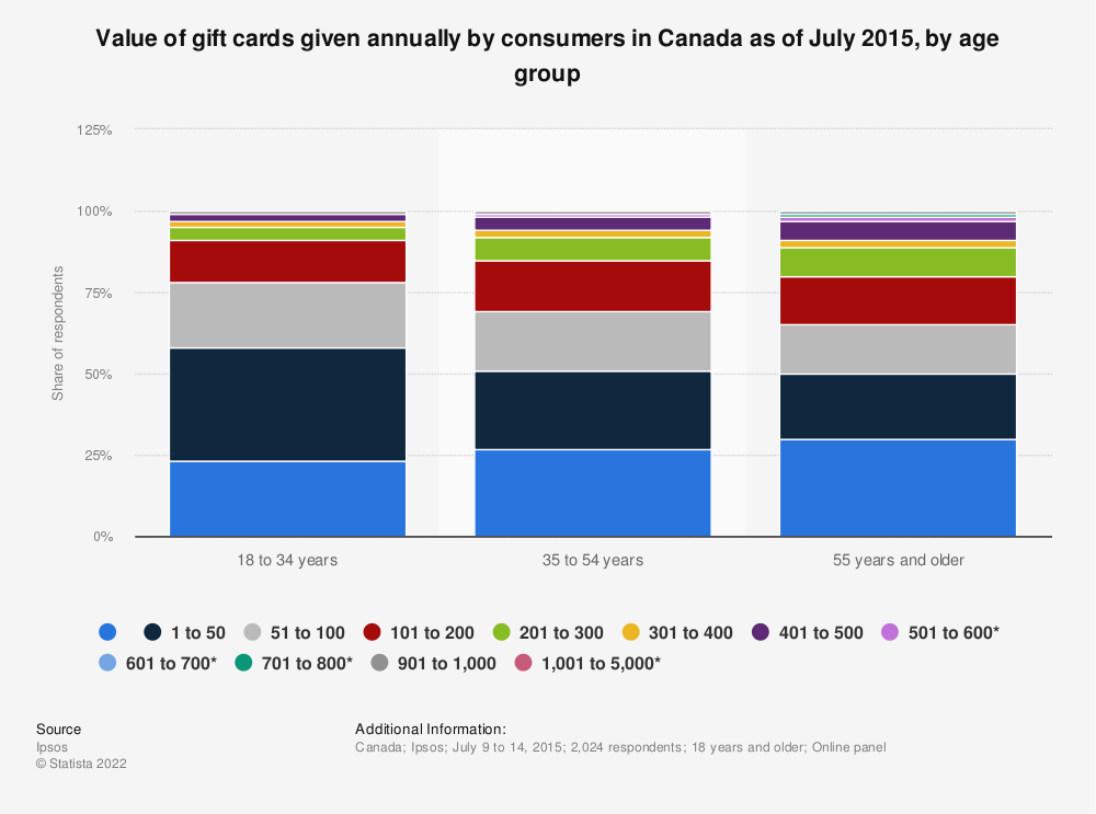Statistic: Value of gift cards given annually by consumers in Canada as of July 2015, by age group | Statista