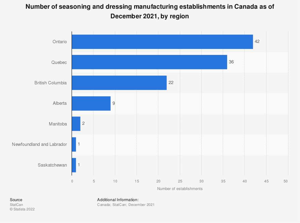Statistic: Number of seasoning and dressing manufacturing establishments in Canada as of December 2020, by region | Statista